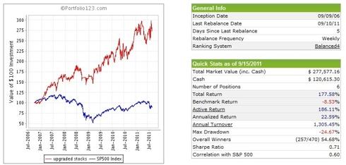 Upgraded Stocks - Short Term Buying