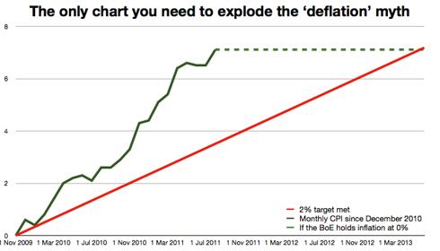 zero percent inflation