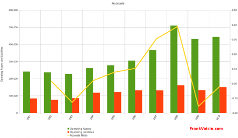 Orbotech Ltd - Accruals, 2001 - 2010