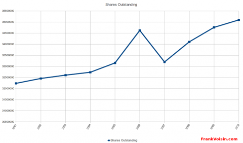Orbotech Ltd - Shares Outstanding, 2001 - 2010