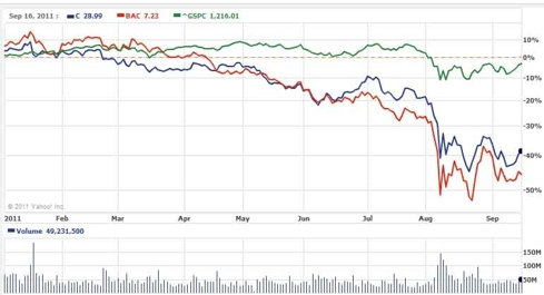 Previously, BAC dropped more than Citi.