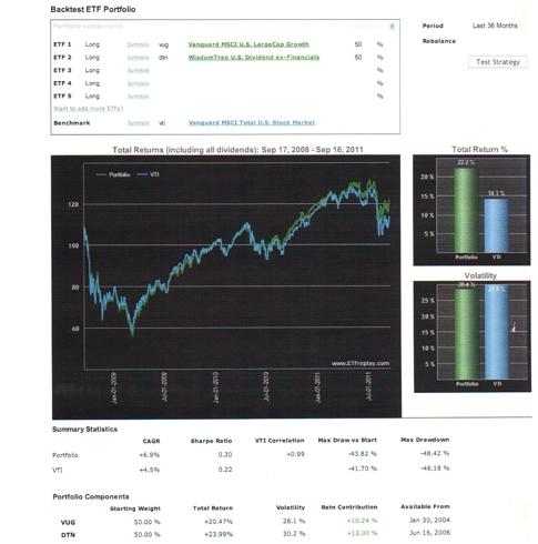 Backtest 3 Yrs 505DTN 50% VUG vs VTI