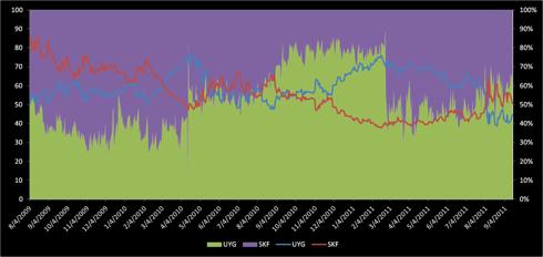 UYG SKF Chart