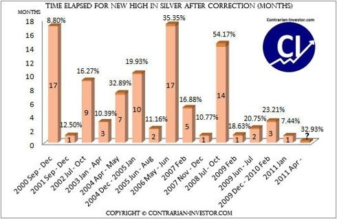 Silver historical data