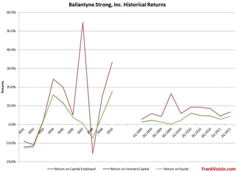 Ballantyne Strong, Inc - Historical Returns, 2001 - 2Q 2011