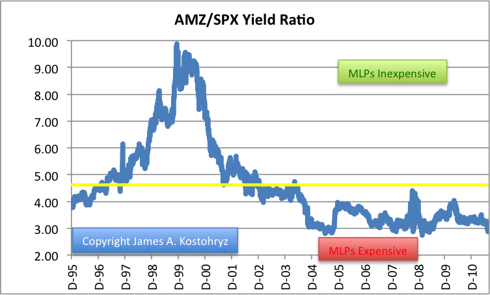 AMZ/SPX Yield Ratio