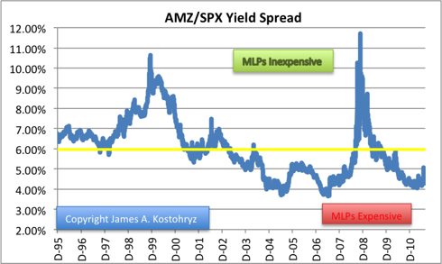 AMZ/SPX Yield Spread