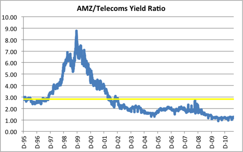 AMZ/Telecoms Yield Ratio