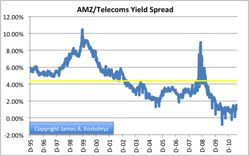 AMZ/Telecoms Yield Spread