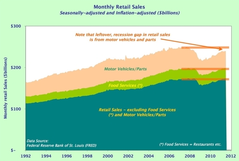 Retail sales breakdown