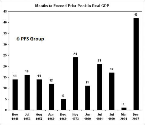 months to exceed prior peak in real gdp