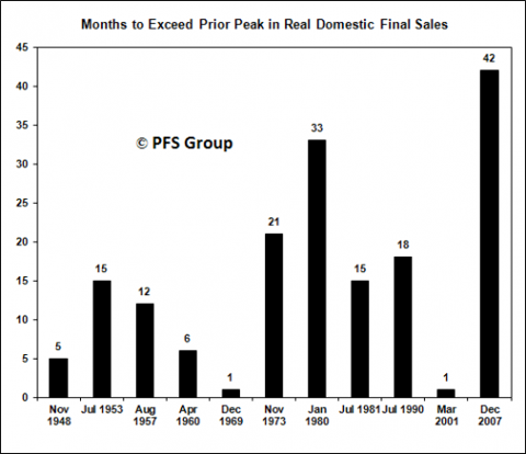 final sales bar 1948-2007
