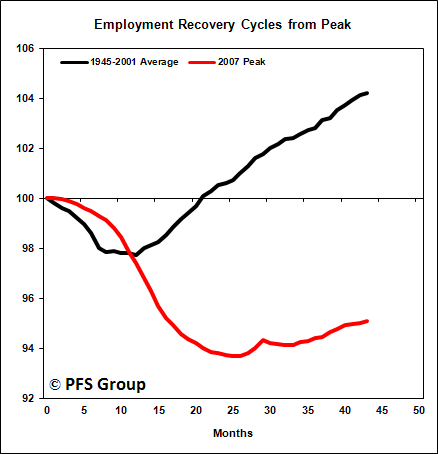 employment recovery cycles from peak