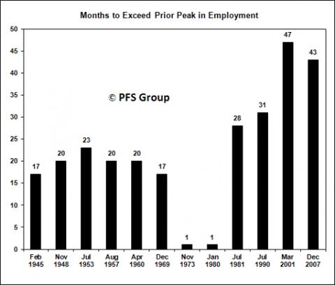 employment peak 1945-2007