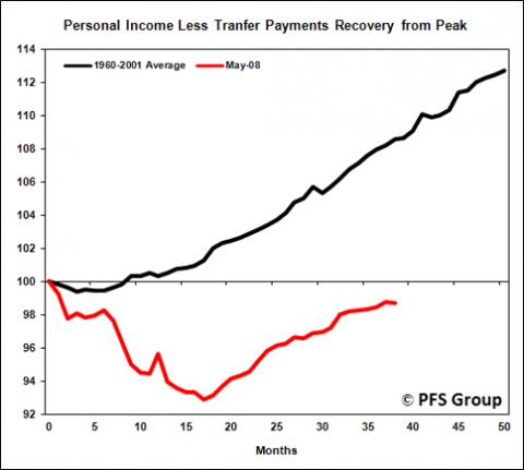 personal income 1960-2008