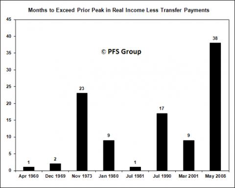 income bar 1960-2008