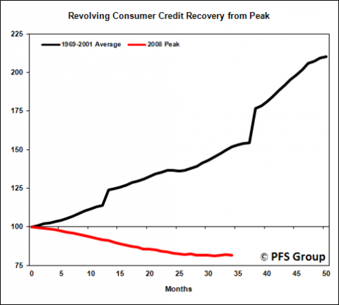 revolving consumer credit recovery 0-50 months