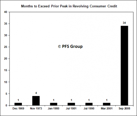 credit bar 1969-2008