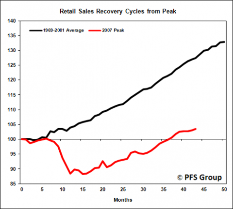 retail sales recovery cycles from peak 0-50 mo