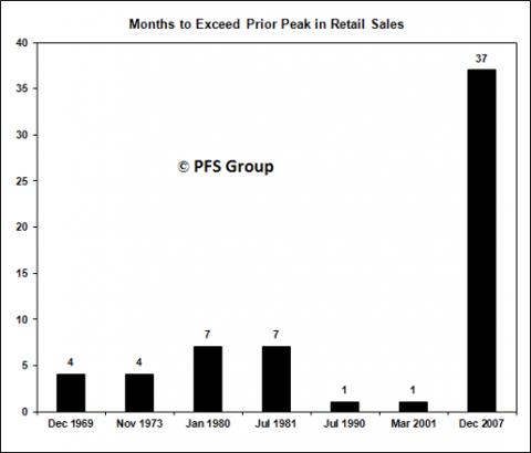 sales 1969-2007