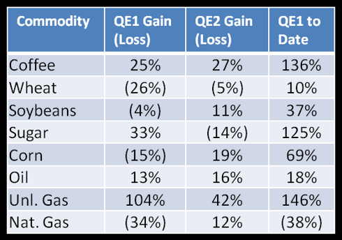 Commodity Performance