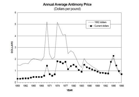 Antimony: Average Annual Price