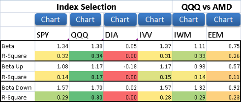 Beta Analysis Table: AMD