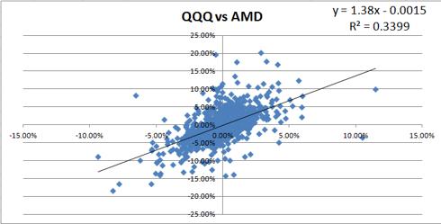 AMD Traditional Beta