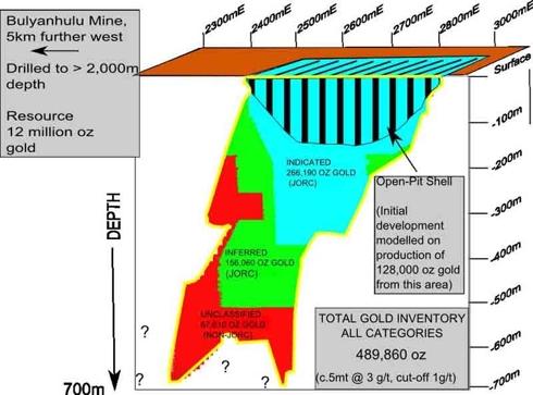 Itetemia Block Resource Model