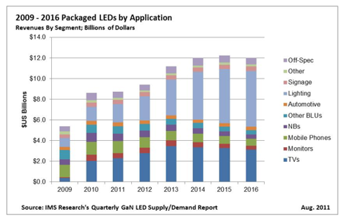 LED Industry Growth 2010-2016