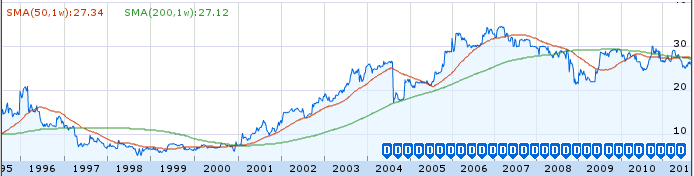 Utah Medical Products, Inc. - Dividends, 1995 - 2Q 2011