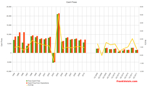 Utah Medical Products, Inc. - Free Cash Flow, 1994 - 2Q 2011