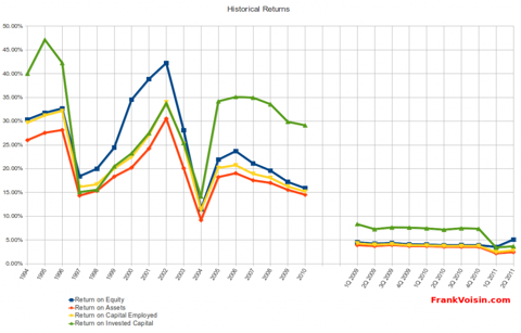 Utah Medical Products, Inc - Historical Returns, 1994 - 2Q 2011