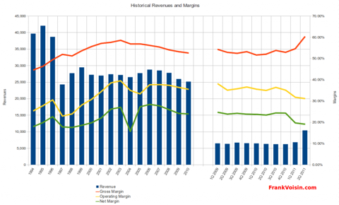 Utah Medical Products, Inc. - Revenues and Margins, 1994 - 2Q 2011