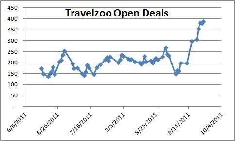 TZOO Open Deal Count