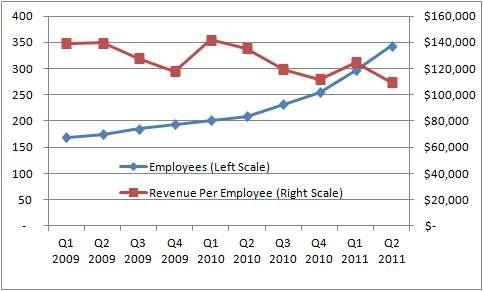 TZOO Hiring and Rev-Per-Employee