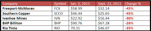 Table of stock prices and loss %