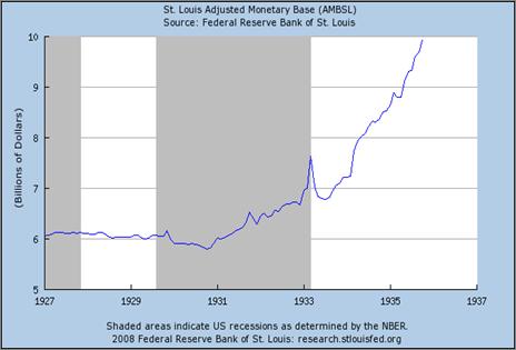 Monetary Base, 1927-1937