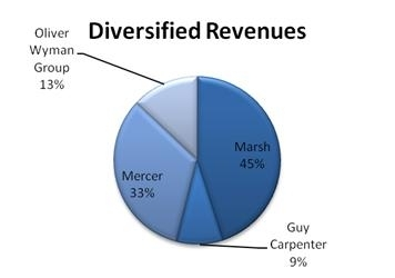 MMC Consolidated Revenues, as of 12/31/2010