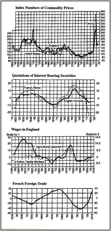 Chart 2.3 Kondratieff