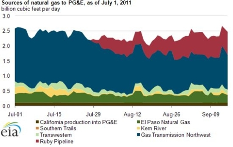 Ruby Pipeline Natural Gas Displaces Gas Transmission Northwest