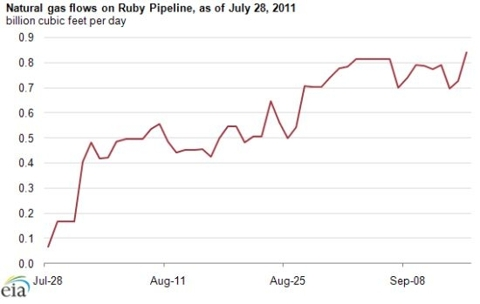 Ruby Pipeline Online Natural Gas Flow