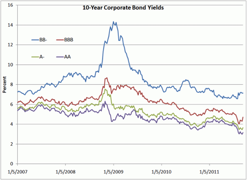 http://kr.nlh1.com/images/201107/Corporate%20Bond%20Yields.gif