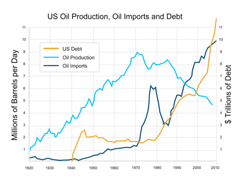 Oil Imports and Debt