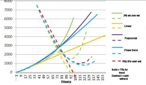 Script Growth v. Cash Position