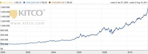 Gold Prices Over Last 10 Years