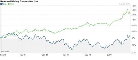 Newmont Mining vs. GLD