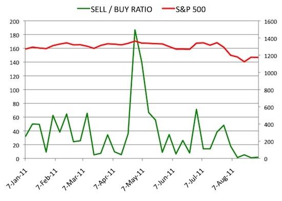 Insider Sell Buy Ratio September 2, 2011