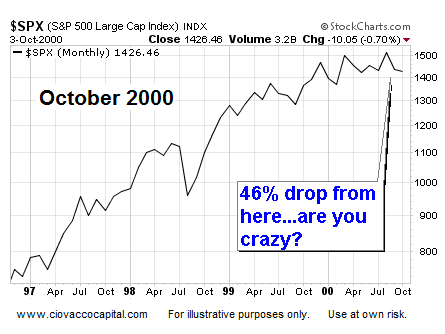 Stocks Could Fall 49% - Ciovacco Capital - Short Takes