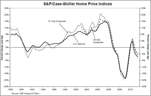 Case-Shiller Home Price Indices